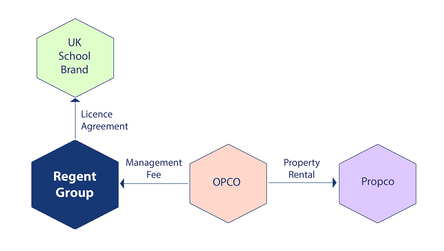 Regent Group Structure Partnership Diagram