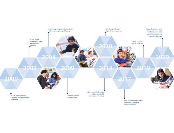 Regent Group timeline